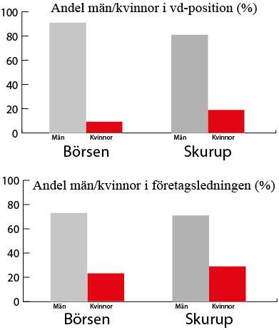 """Bildtext: Andelen män/kvinnor angivet i procent. Kategorin """"Börsen"""" anger snittet för bolag på Stockholmsbörsen. Kategorin """"Skurup"""" anger snittet för företag i Skurups kommun med tio eller fler anställda. Källa: Allbrightrapporten 2018, egen statistik."""